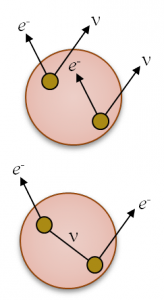 In the standard double beta decay (top) two neutrons of the nucleus decay into protons emitting two electrons and two (anti)neutrinos. In the neutrinoless mode only electrons are emitted.